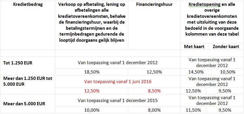 tabel JKP consumentenkredieten